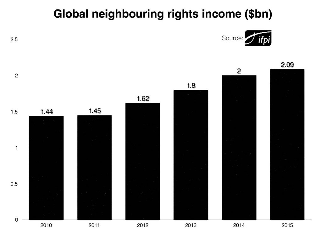 IFPI Neighbouring Rights